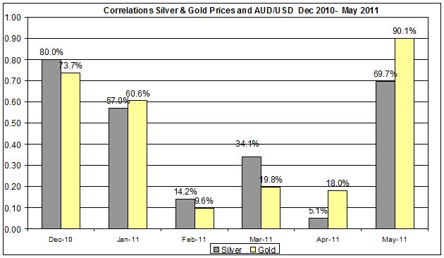 Correlation Gold & Silver Prices and AUDUSD currency Dec 2010- MAY 201117 MAY