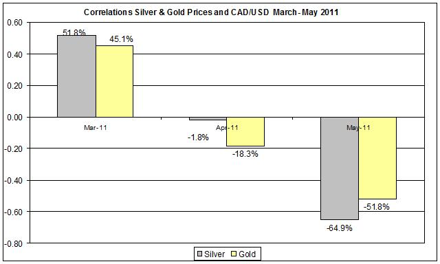 Correlation Gold & Silver Prices and CAD USD currency MARCH- MAY 2011 25 MAY