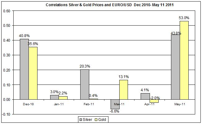 Correlation Gold & Silver Prices and EURO USD currency Dec 2010- MAY 2011 12 MAY