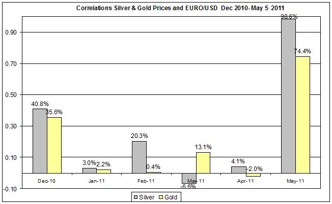 Correlation Gold & Silver Prices and EURO USD currency Dec 2010- May 2011 may 6