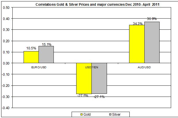 Correlation Gold & Silver Prices and MAJOR currencies USD AUD YEN Dec 2010- April 2011