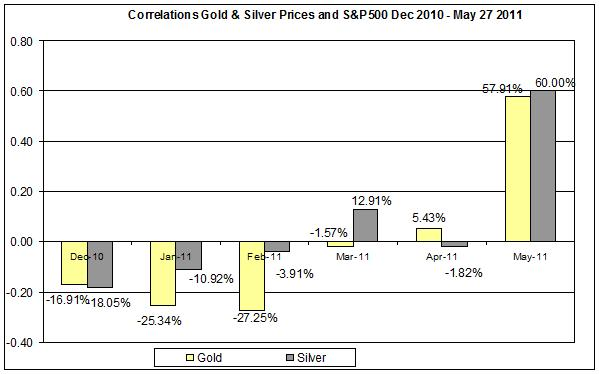 Correlation Gold & Silver Prices and SNP500 Dec 2010- MAY 2011 31 MAY