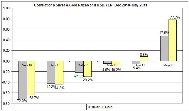 Correlation Gold & Silver Prices and USD yen currency Dec 2010- May 2011 may 11