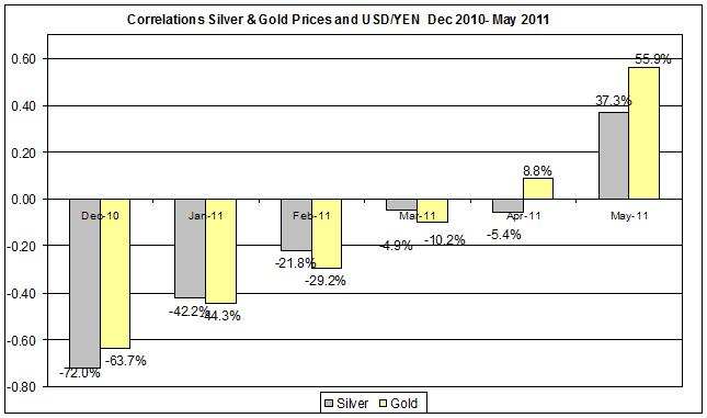 Correlation Gold & Silver Prices and USD yen currency Dec 2010- May 2011 may 19