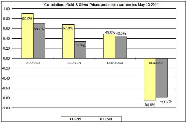 Correlation Gold & Silver Prices and major currencies Dec 2010- MAY 2011 16 MAY