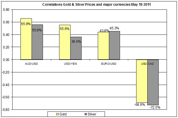 Correlation Gold & Silver Prices and major currencies Dec 2010- MAY 2011 20 MAY