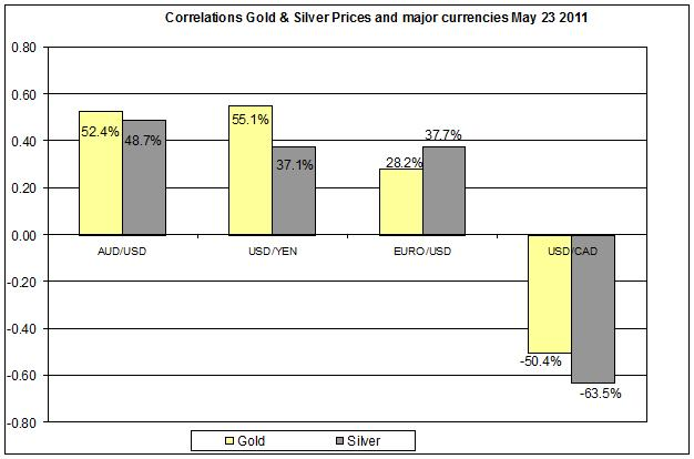 Correlation Gold & Silver Prices and major currencies Dec 2010- MAY 2011 24 MAY