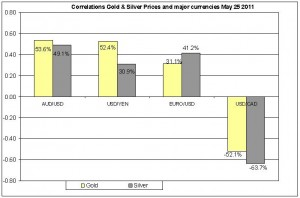 Correlation Gold & Silver Prices and major currencies Dec 2010- MAY 2011 26 MAY