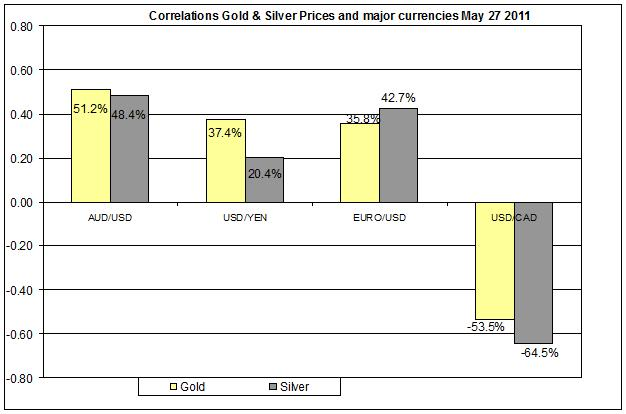 Correlation Gold & Silver Prices and major currencies Dec 2010- MAY 2011 30 MAY