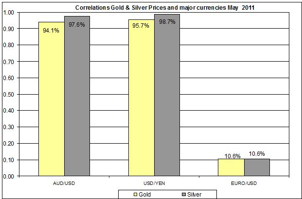 Correlation Gold & Silver Prices and major currencies  May 2011 may 9