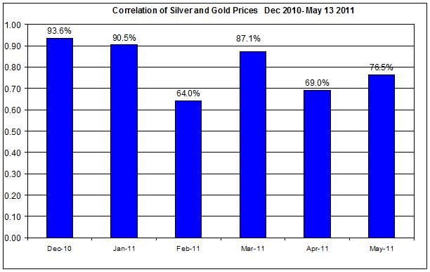 Correlation of Silver and Gold Prices  Dec 2010- MAY 15 2011