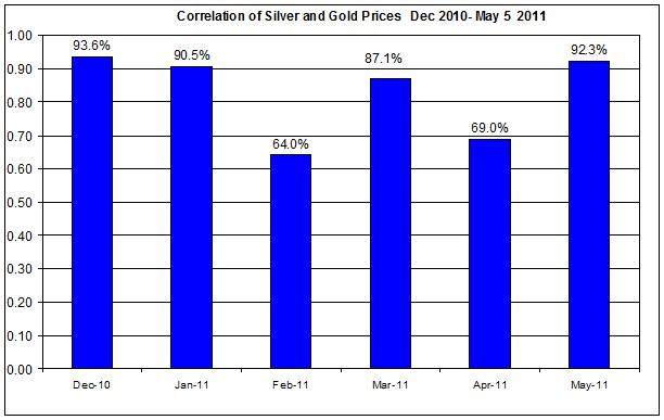 Correlation of Silver and Gold Prices  Dec 2010- MAY 6 2011