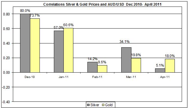 Correlations Gold & Silver Prices and AUD usd Dec 2010- April 2011