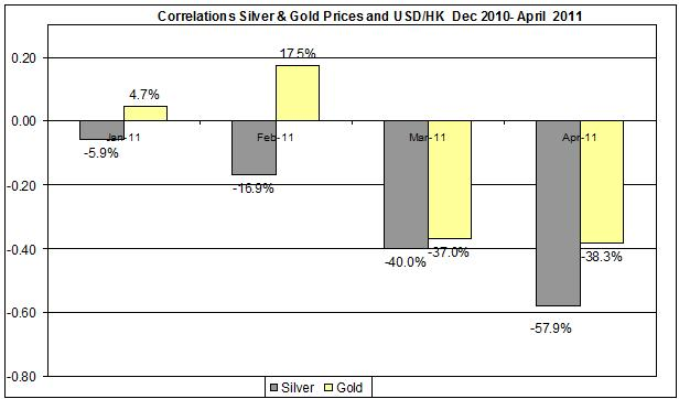 Correlations Gold & Silver Prices and HK usd Dec 2010- April 2011