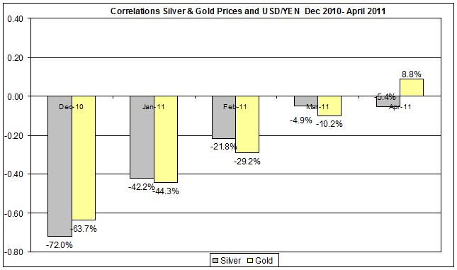 Correlations Gold & Silver Prices and YEN usd Dec 2010- April 2011