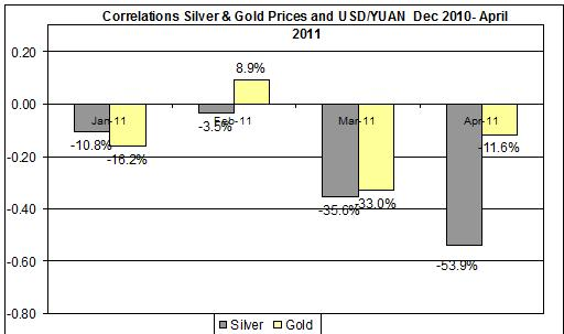 Correlations Gold & Silver Prices and YUAN usd Dec 2010- April 2011