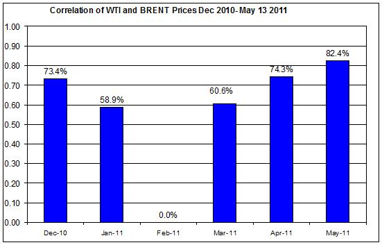 Correlations wti and Brent crude spot oil prices  Dec 2010- May 16 2011