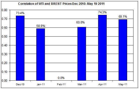 Correlations wti and Brent crude spot oil prices  Dec 2010- May 20 2011