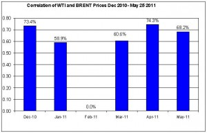 Correlations wti and Brent crude spot oil prices  Dec 2010- May 26 2011