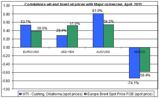 Correlations wti and Brent spot oil prices with EUR USD  Dec 2010- APRIL MAY 15 2011