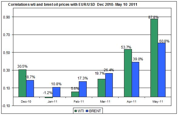 Correlations wti and Brent spot oil prices with EUR USD  Dec 2010- MAY 12 2011
