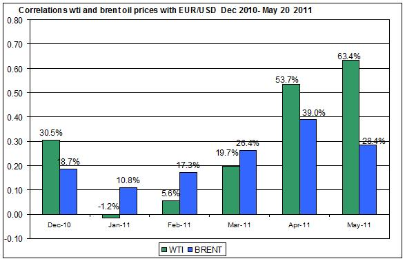 Correlations wti and Brent spot oil prices with EUR USD  Dec 2010- MAY 23 2011