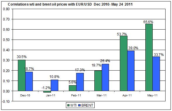 Correlations wti and Brent spot oil prices with EUR USD  Dec 2010- MAY 25 2011