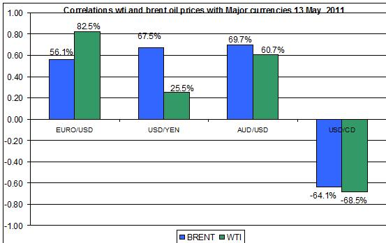 Correlations wti and Brent spot oil prices with MAJOR CURRENCIES MAY 16 2011