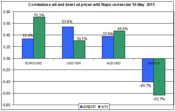 Correlations wti and Brent spot oil prices with MAJOR CURRENCIES MAY 20 2011
