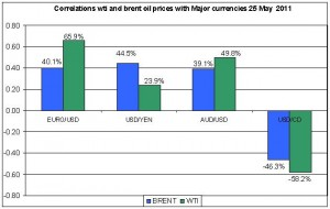 Correlations wti and Brent spot oil prices with MAJOR CURRENCIES MAY 26 2011