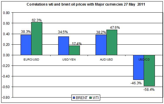 Correlations wti and Brent spot oil prices with MAJOR CURRENCIES MAY 30 2011