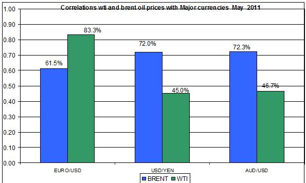 Correlations wti and Brent spot oil prices with MAJOR CURRENCIES MAY 9 2011
