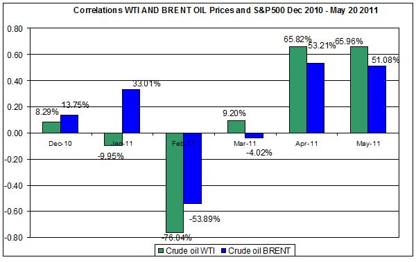 Correlations wti and Brent spot oil prices with SNP500  Dec 2010- MAY 23 2011
