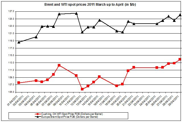 Crude oil prices April 2011 Brent oil and WTI spot oil  2 MAY
