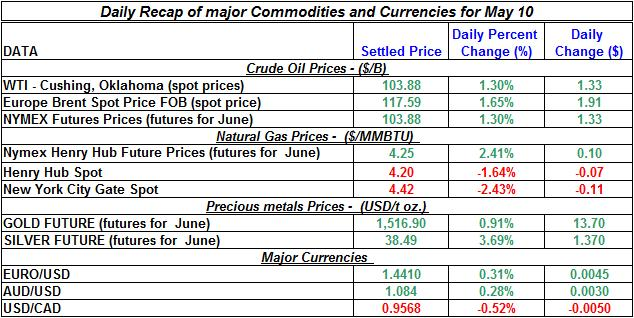 Crude spot oil price, Natural gas spot price, Current Gold price Silver prices 2011 May 10