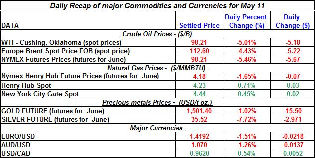 Crude spot oil price, Natural gas spot price, Current Gold price Silver prices 2011 May 11
