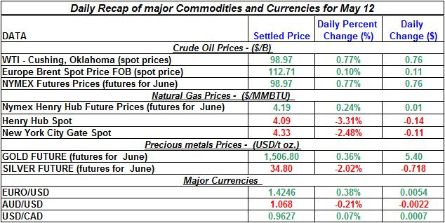 Crude spot oil price, Natural gas spot price, Current Gold price Silver prices 2011 May 12