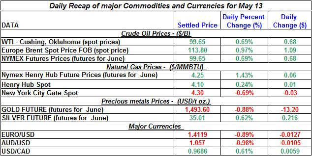 Crude spot oil price, Natural gas spot price, Current Gold price Silver prices 2011 May 13