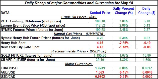 Crude spot oil price, Natural gas spot price, Current Gold price Silver prices 2011 May 18