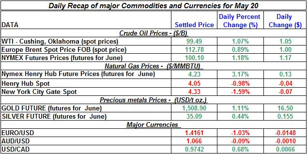 Crude spot oil price, Natural gas spot price, Current Gold price Silver prices 2011 May 20
