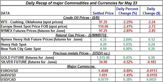 Crude spot oil price, Natural gas spot price, Current Gold price Silver prices 2011 May 23
