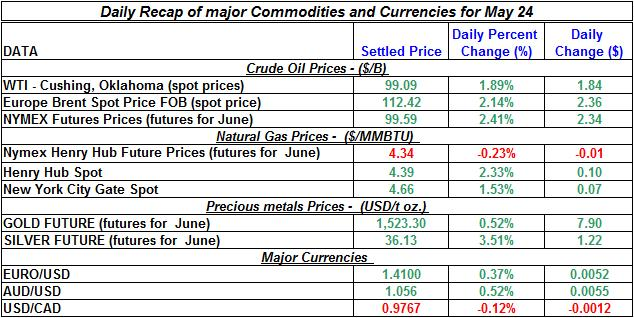 Crude spot oil price, Natural gas spot price, Current Gold price Silver prices 2011 May 24