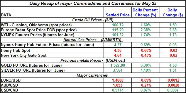 Crude spot oil price, Natural gas spot price, Current Gold price Silver prices 2011 May 25