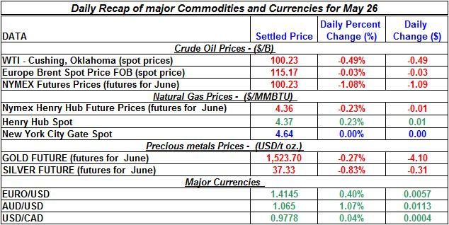 Crude spot oil price, Natural gas spot price, Current Gold price Silver prices 2011 May 26