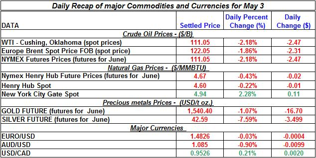 Crude spot oil price, Natural gas spot price, Current Gold price Silver prices 2011 May 3