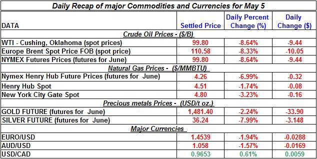 Crude spot oil price, Natural gas spot price, Current Gold price Silver prices 2011 May 5