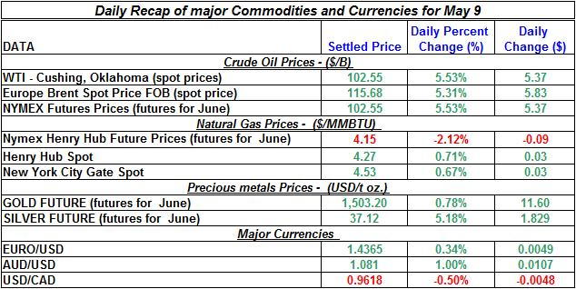 Crude spot oil price, Natural gas spot price, Current Gold price Silver prices 2011 May 9