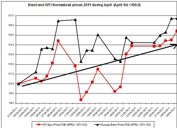 Crude spot oil price WTI and Brent oil 2011 April-may 15