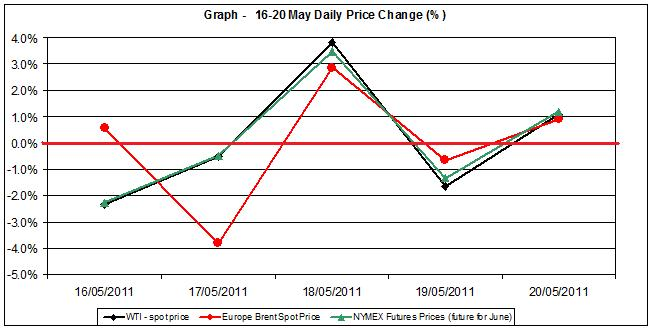 Crude spot oil price chart WTI Brent oil - percent change  16-20 MAY 2011
