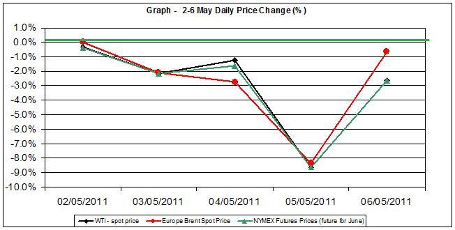 Crude spot oil price chart WTI Brent oil - percent change  2-6 MAY 2011